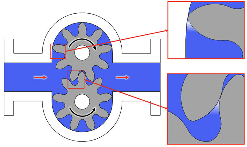 Common Cavitation Locations in External Gear Pump