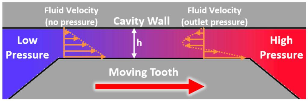 Gear Tip Fluid Flow