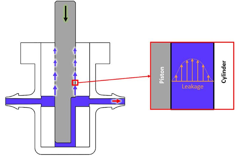 Internal Leakage in a Piston Pump
