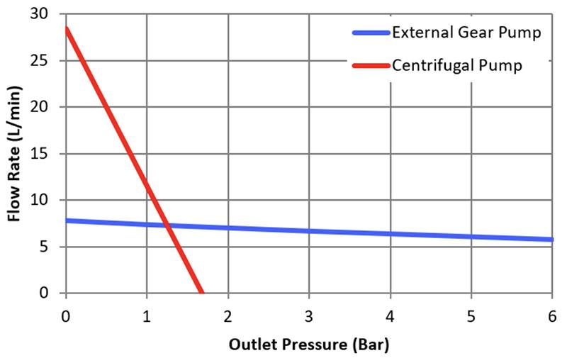 DPP centrifugal versus precision gear pump flow rate graph
