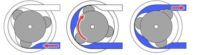 DPP Diagram of Peristaltic Pump