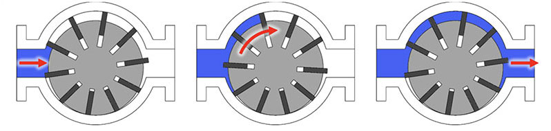 DPP Diagram of Vane Pump