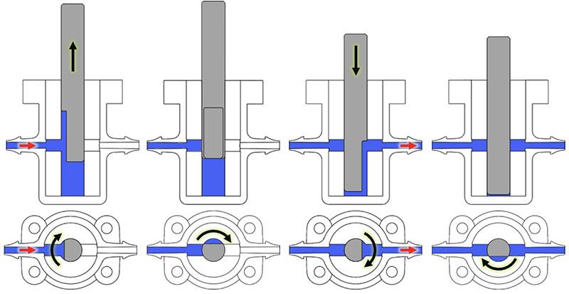 DPP Valveless Piston Pump