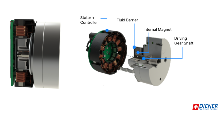 Direct magnetic drive