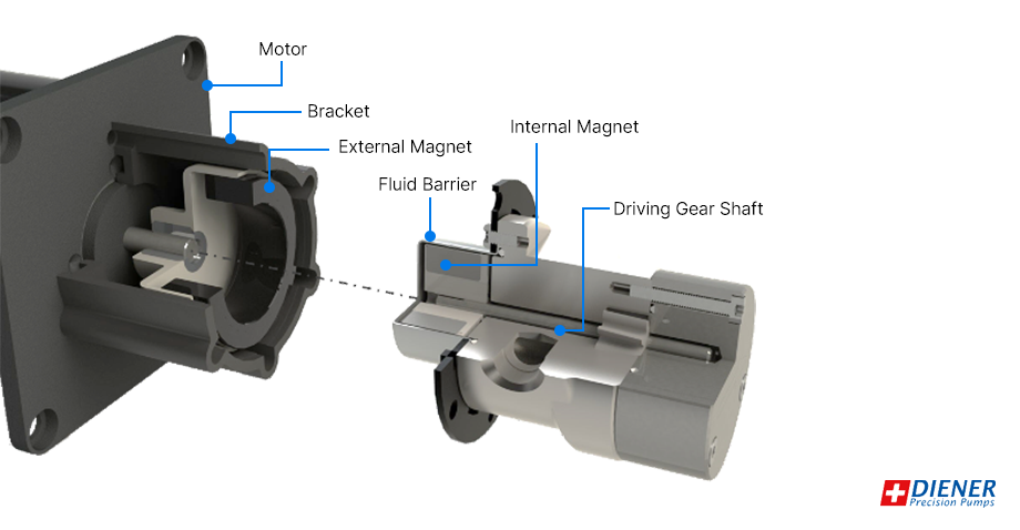 Traditional magnetic coupling model with its parts